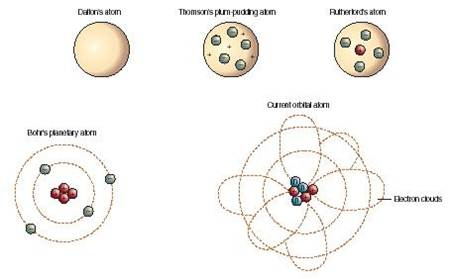 Topic 2 daltons atomic theory explain one thing the evolution of the atom ccuart Gallery