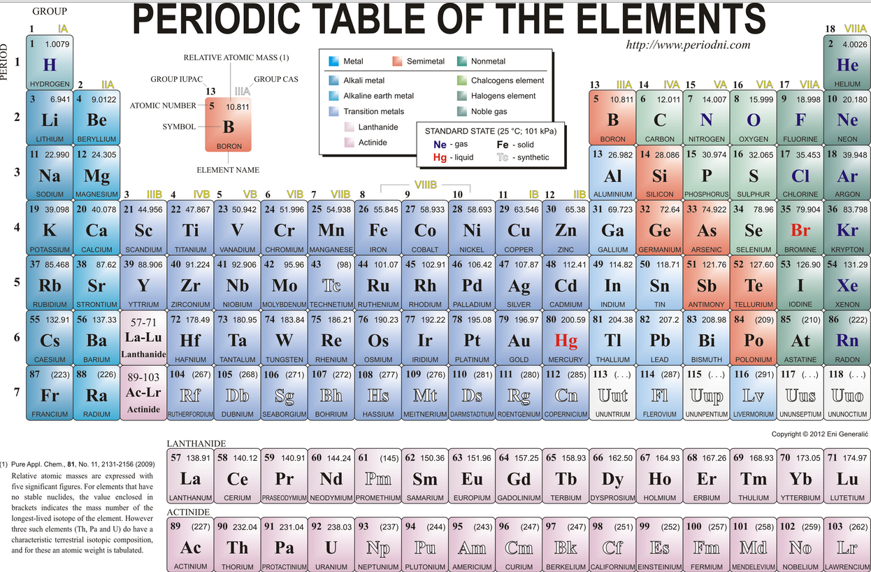Topic 5 atoms and isotopes explain one thing no mention of it on most periodic tables goodperiodictable urtaz Choice Image