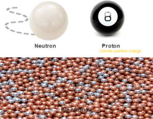 Representation of protons, neutrons and electrons